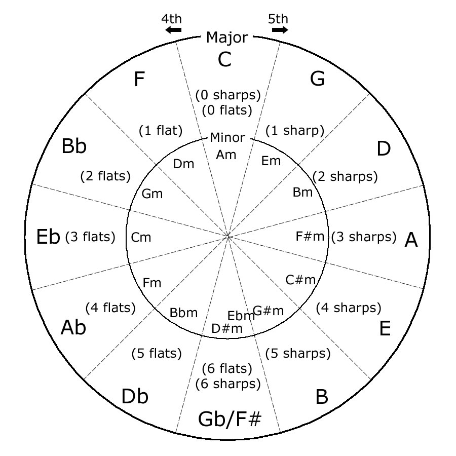 circle of fifths guitar Quotes